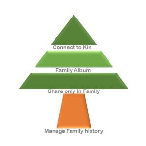 myfamilygems